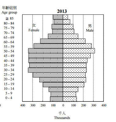 Male Female Demographics Hong Kong